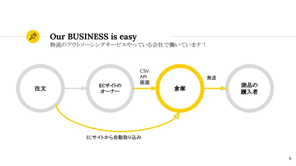 Our BUSINESS is easy 物流のアウトソーシングサービスやっている会社で働いて...