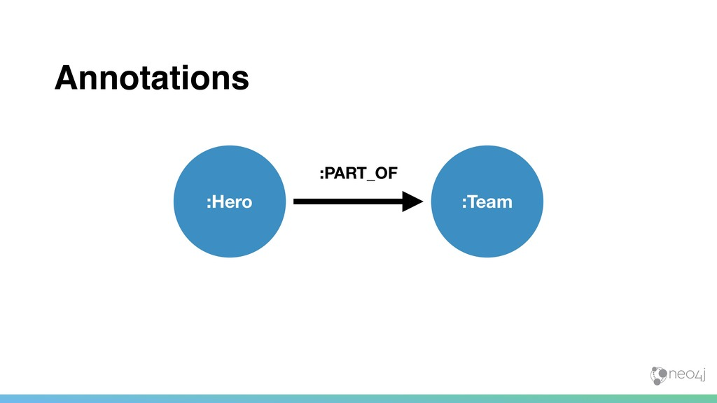 Annotations :Hero :PART_OF :Team