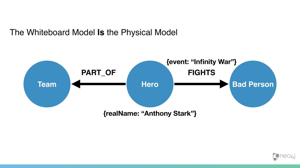 The Whiteboard Model Is the Physical Model Hero...