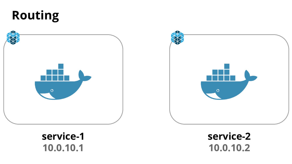 Routing service-1 10.0.10.1 service-2 10.0.10.2