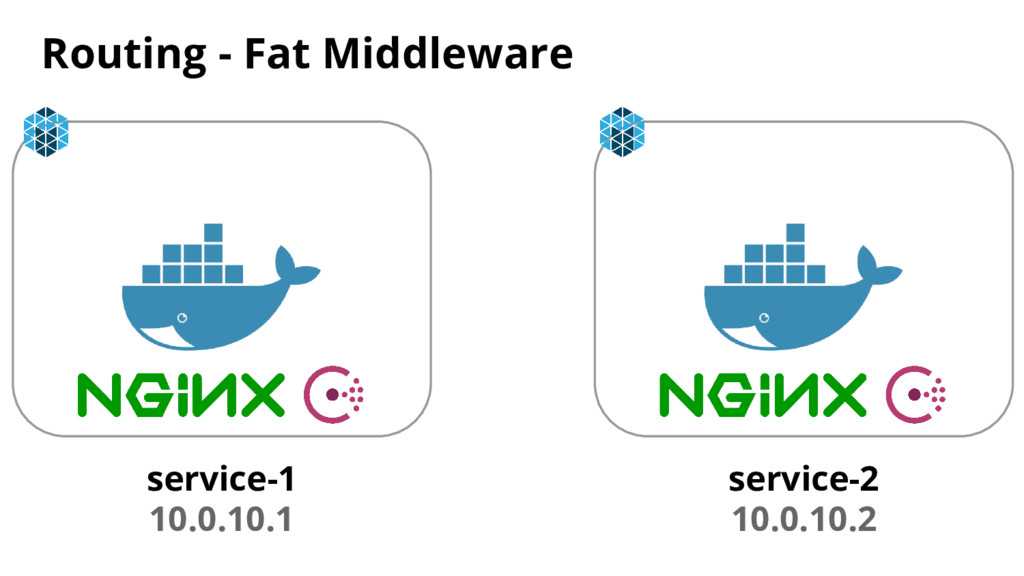 Routing - Fat Middleware service-1 10.0.10.1 se...
