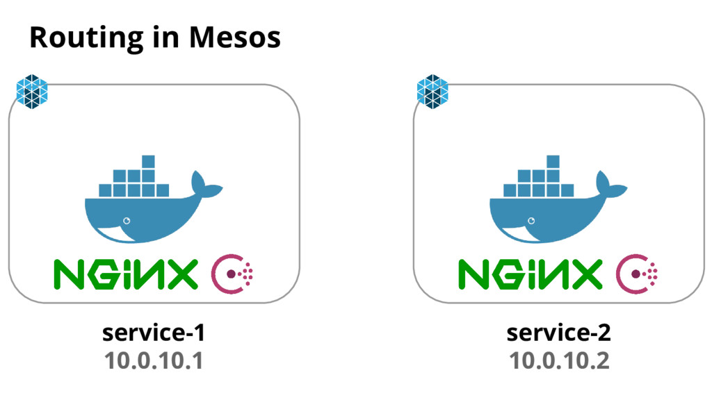 Routing in Mesos service-1 10.0.10.1 service-2 ...