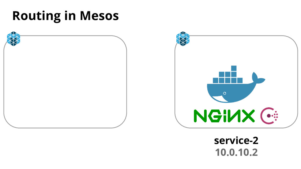 Routing in Mesos service-2 10.0.10.2