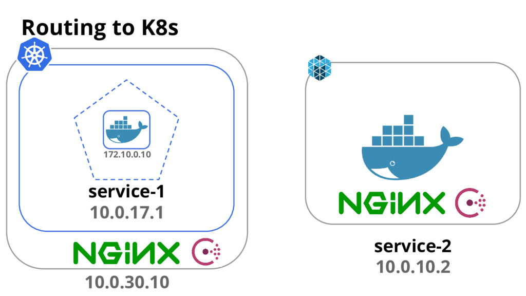 Routing to K8s service-2 10.0.10.2 service-1 10...