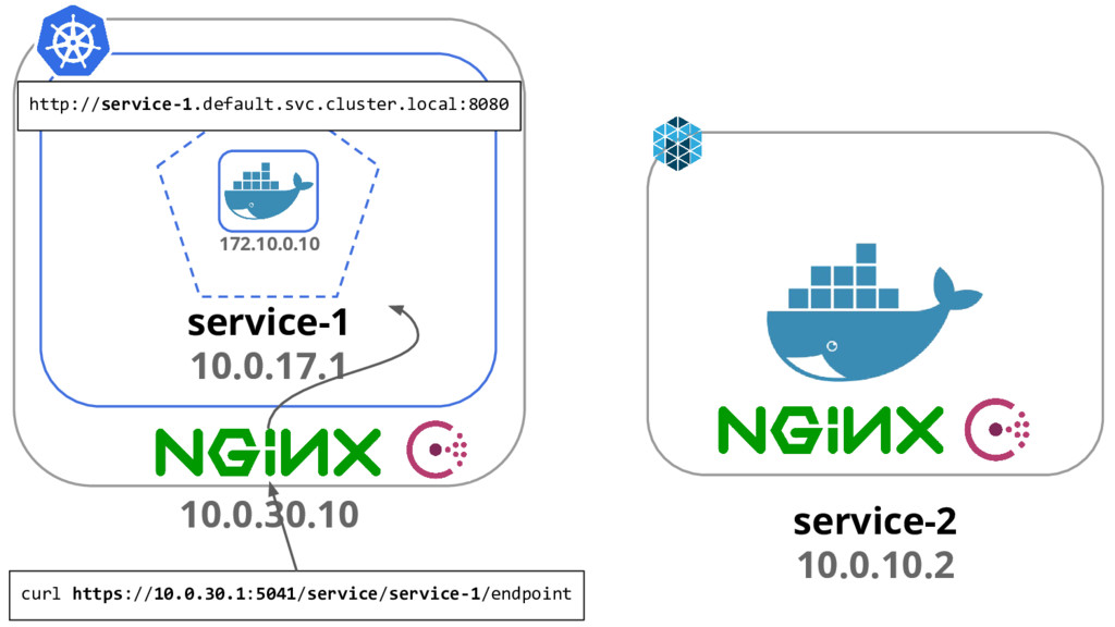 service-2 10.0.10.2 service-1 10.0.17.1 172.10....