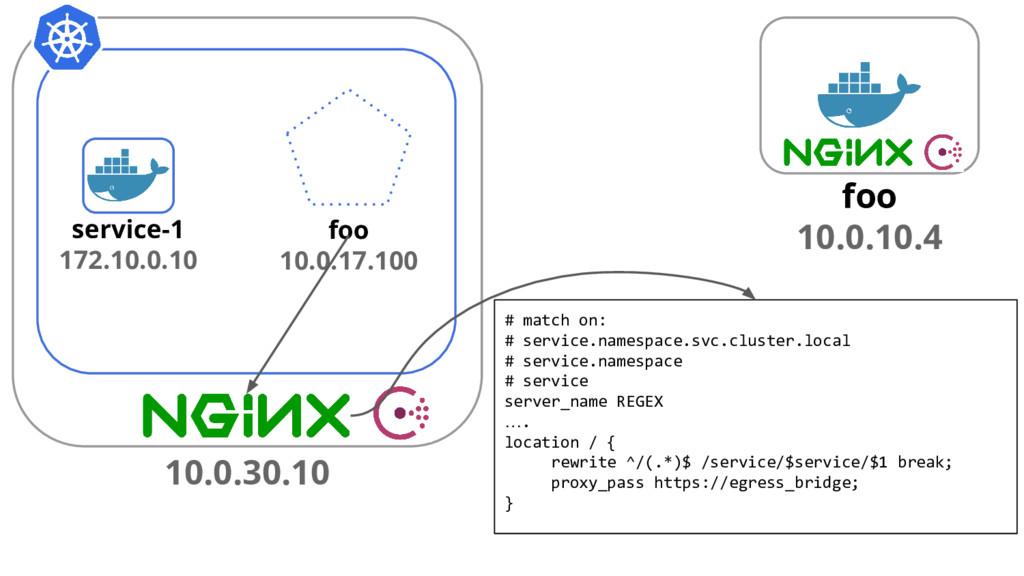 foo 10.0.10.4 foo 10.0.17.100 service-1 172.10....