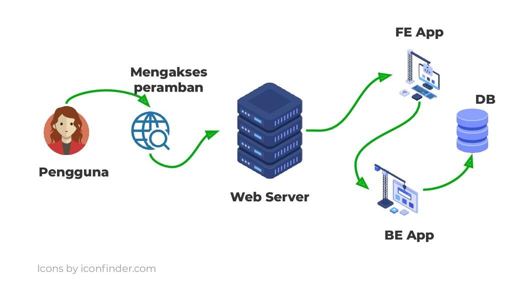 Pengguna Mengakses peramban Web Server BE App F...