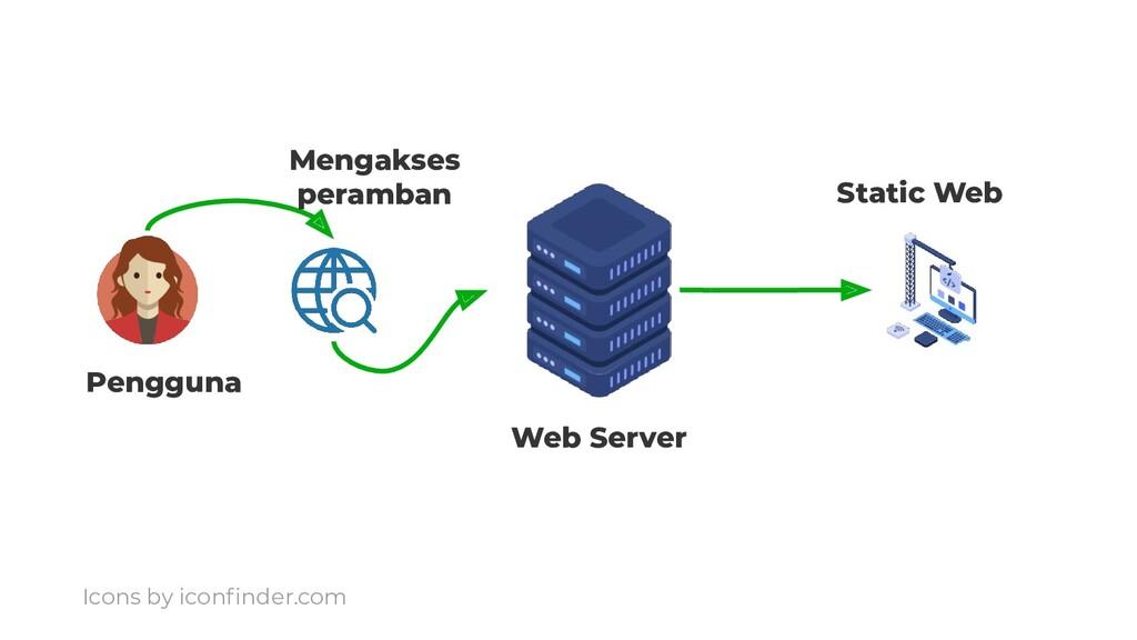 Pengguna Mengakses peramban Web Server Static W...