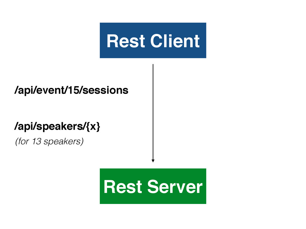Rest Client Rest Server /api/event/15/sessions ...