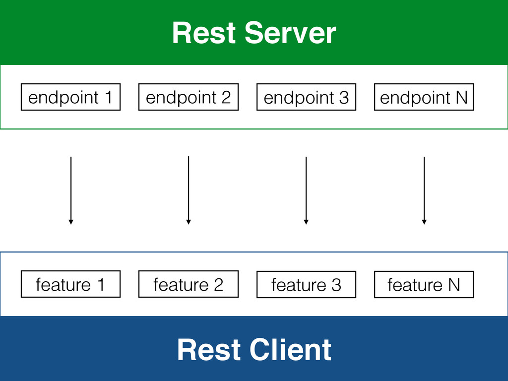 Rest Client Rest Server endpoint 1 feature 1 en...