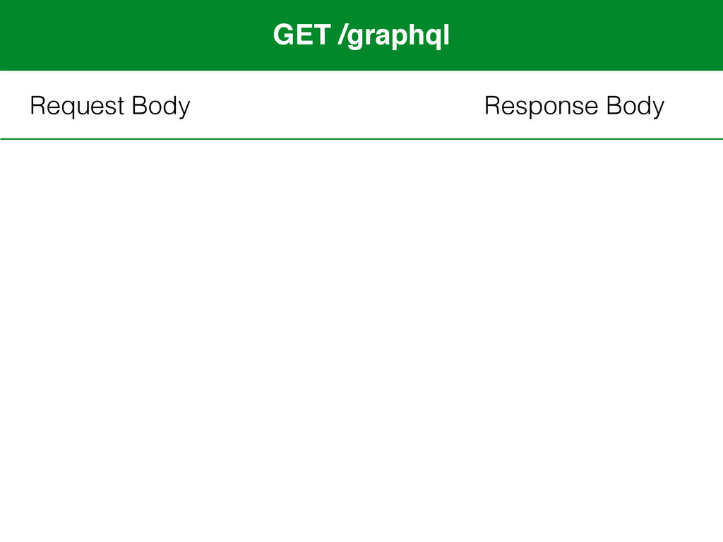 GET /graphql Request Body Response Body