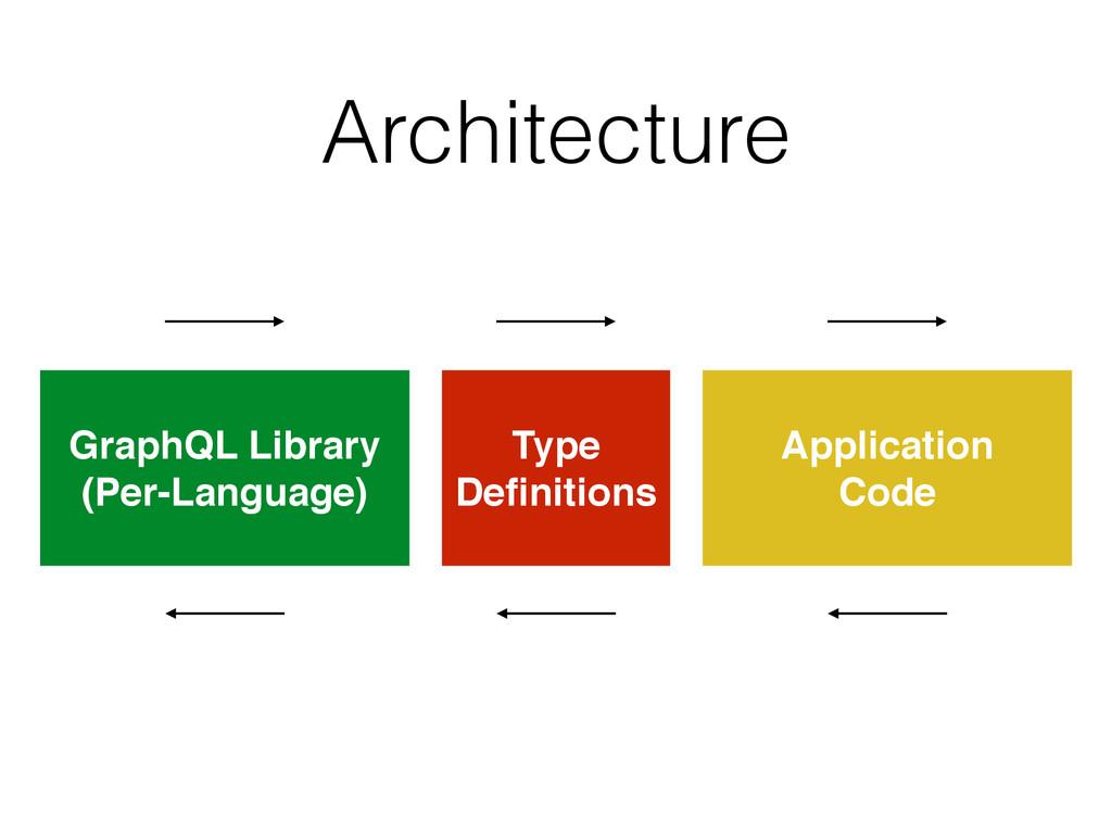 Architecture  GraphQL Library (Per-Language)...
