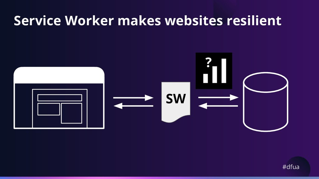 #dfua Service Worker makes websites resilient ?...