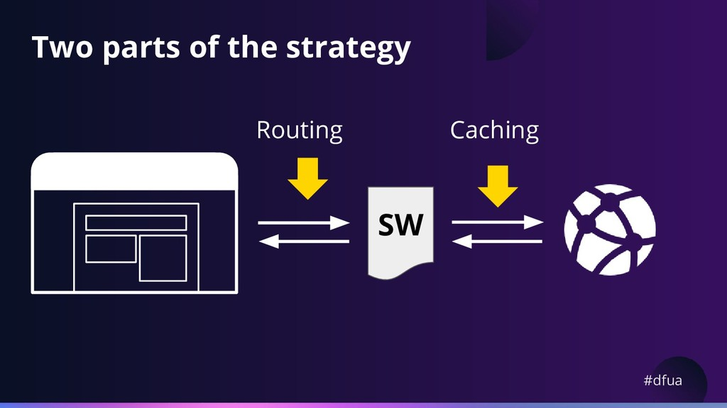 #dfua Two parts of the strategy SW Caching Rout...