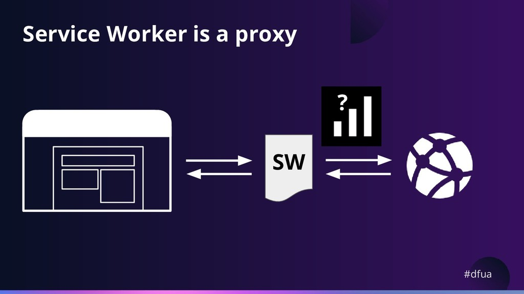 #dfua Service Worker is a proxy ? SW