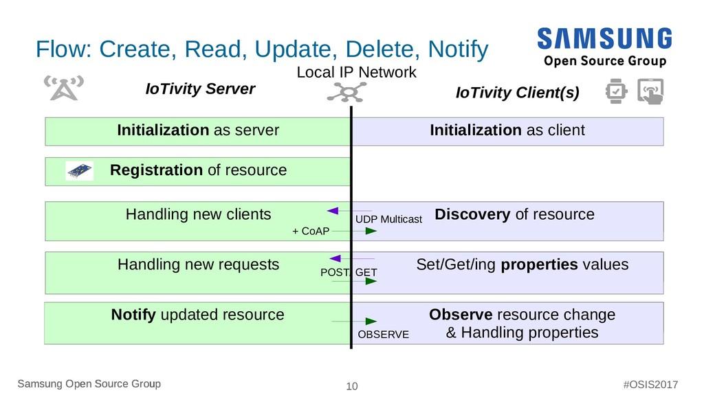 Samsung Open Source Group 10 Samsung Open Sourc...