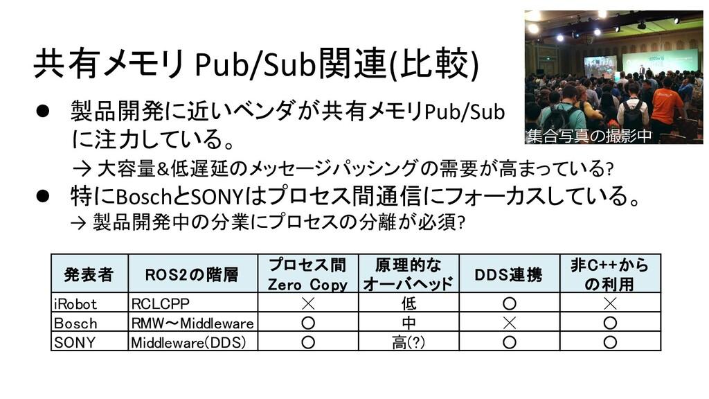 共有メモリ Pub/Sub関連(比較) ● 製品開発に近いベンダが共有メモリPub/Sub に...