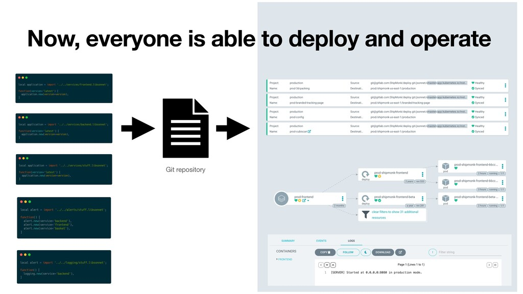 Now, everyone is able to deploy and operate Git...