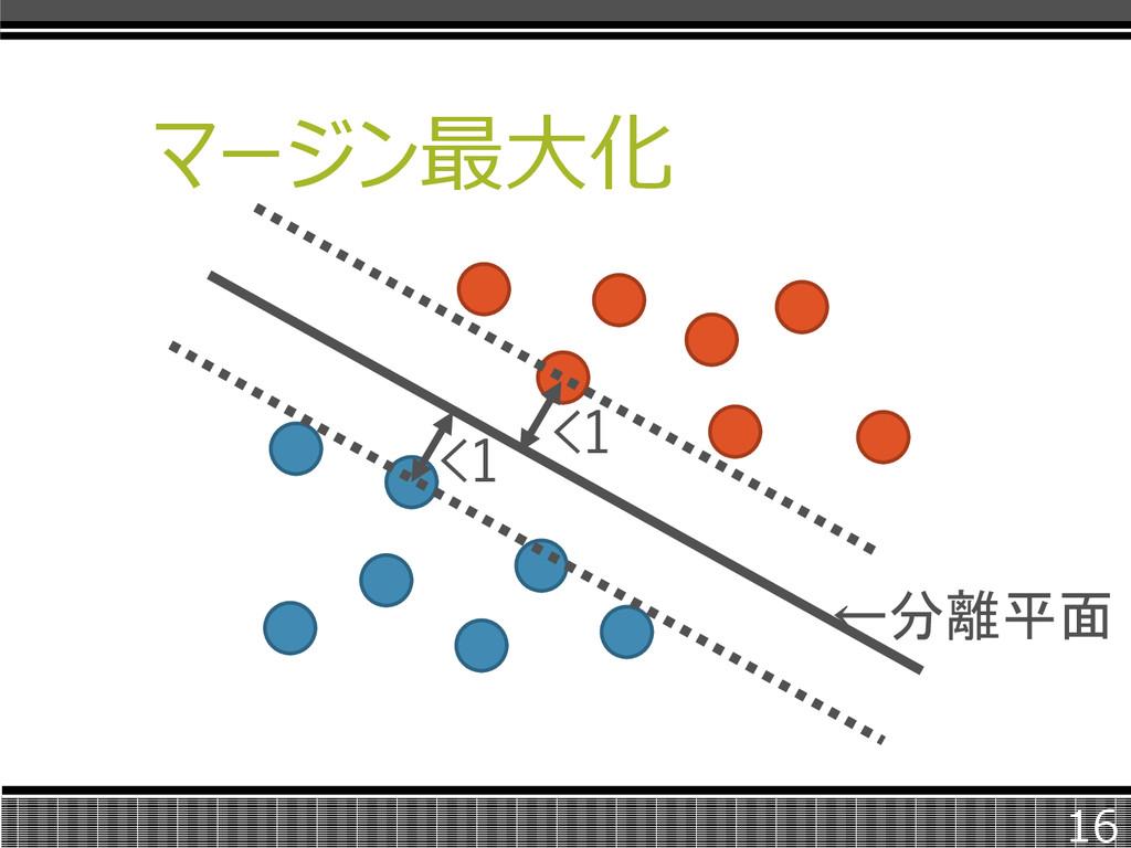 マージン最大化 16 ←分離平面 <1 <1