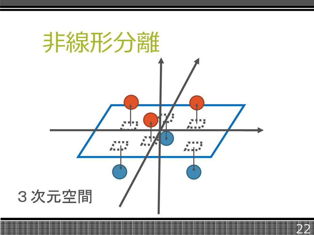 非線形分離 22 3次元空間