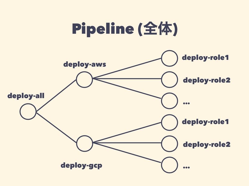 deploy-all deploy-aws deploy-gcp deploy-role1 d...