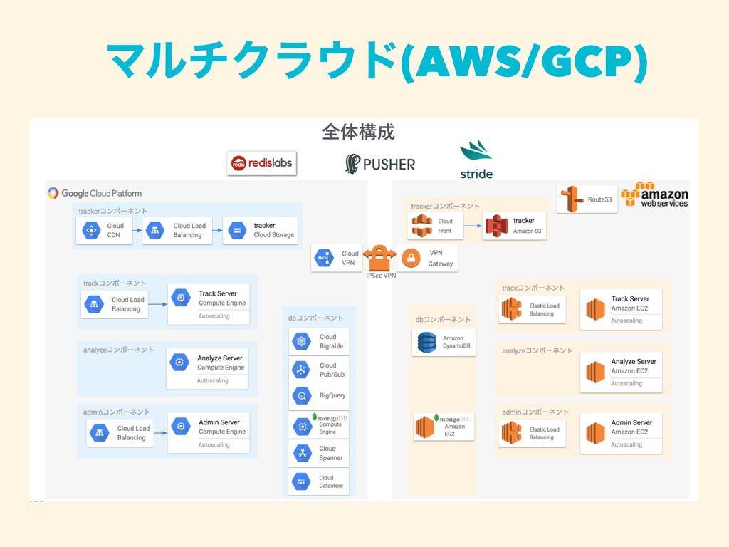 ϚϧνΫϥυ(AWS/GCP)