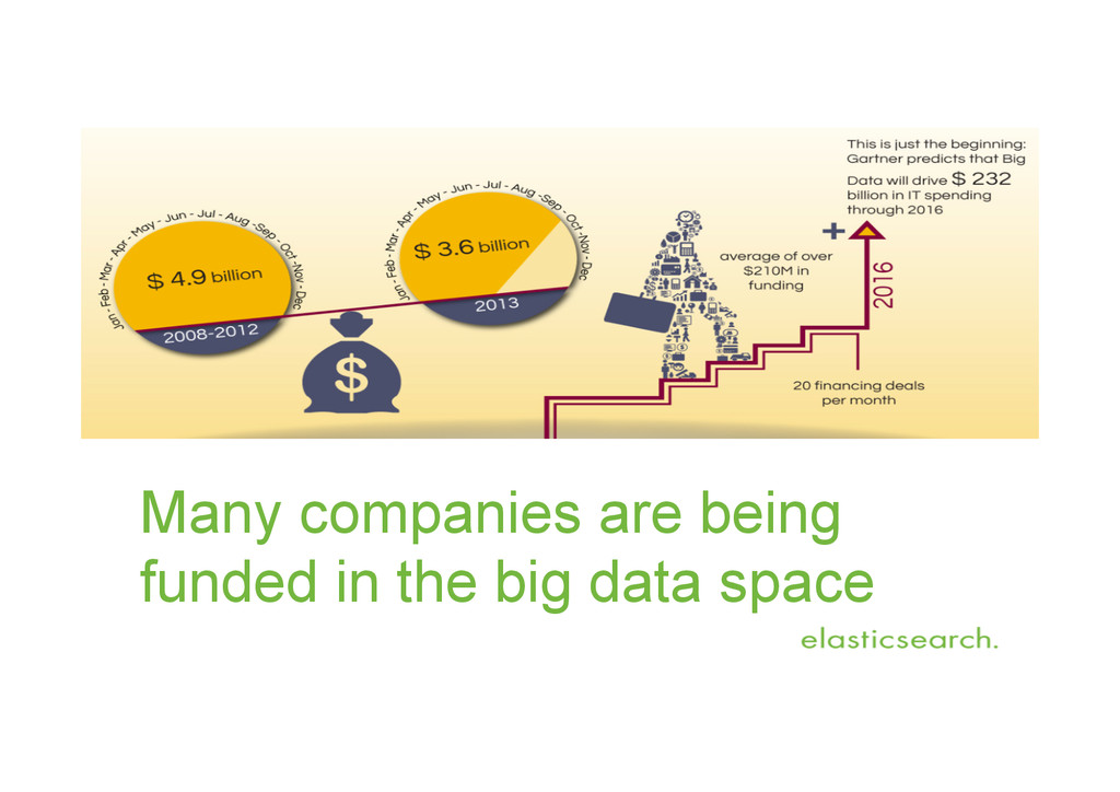 Many companies are being funded in the big data...