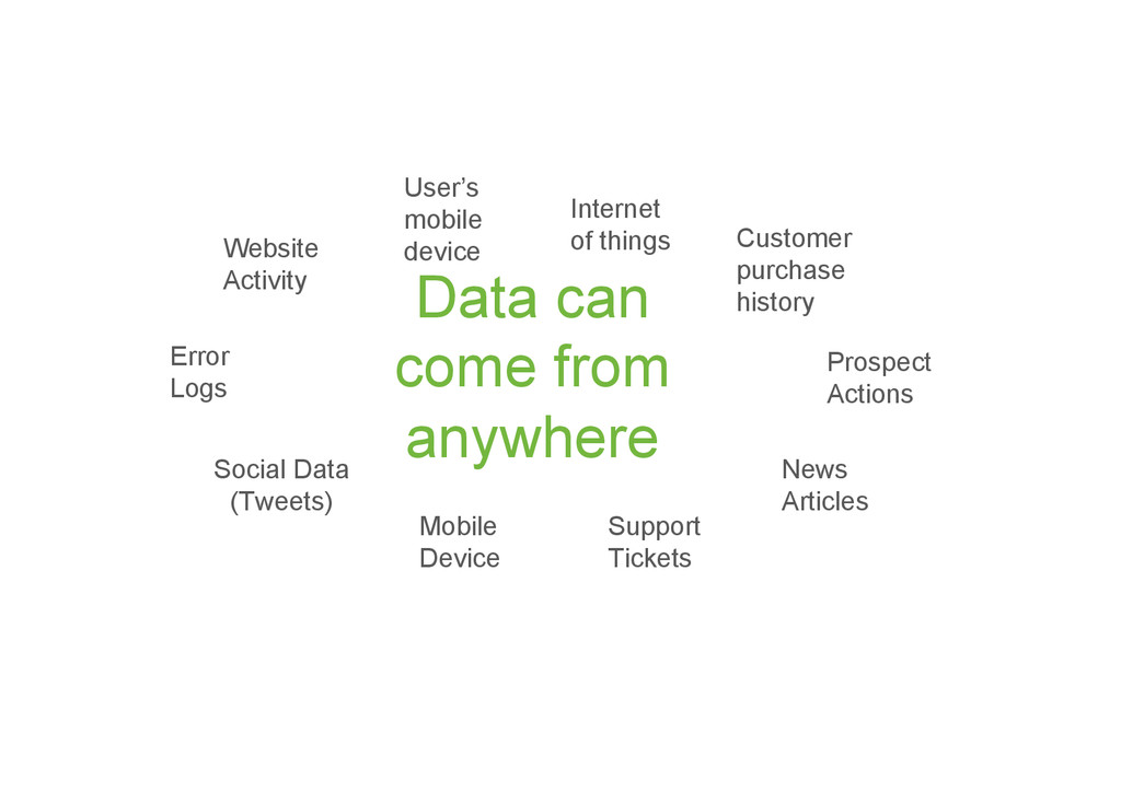Data can come from anywhere Website Activity Er...