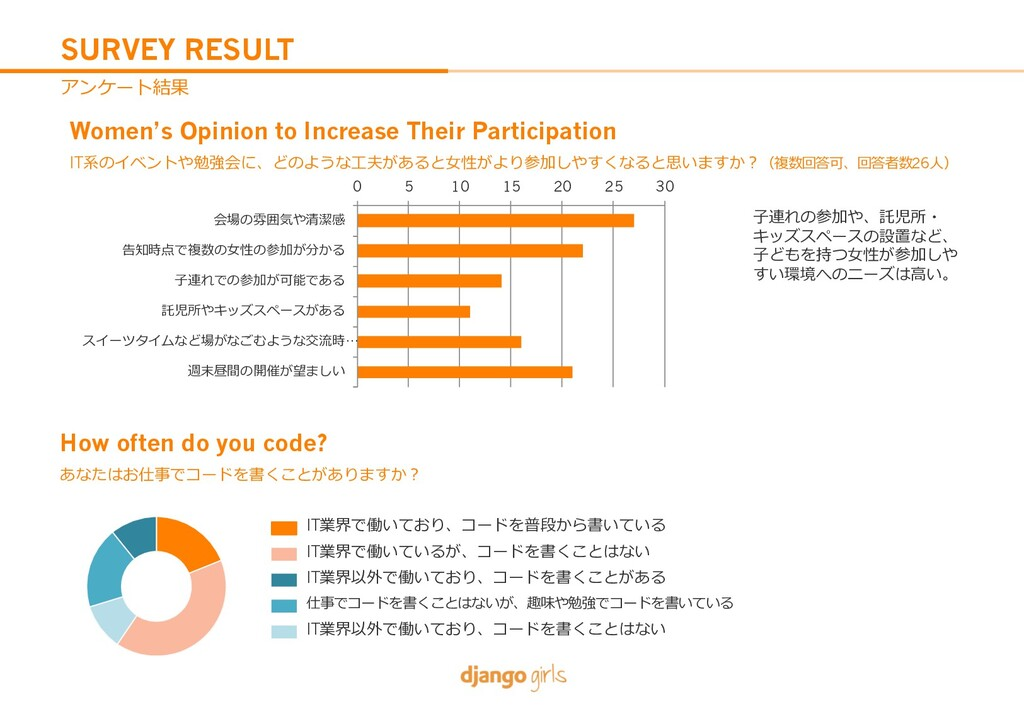 SURVEY RESULT Women's Opinion to Increase Their...