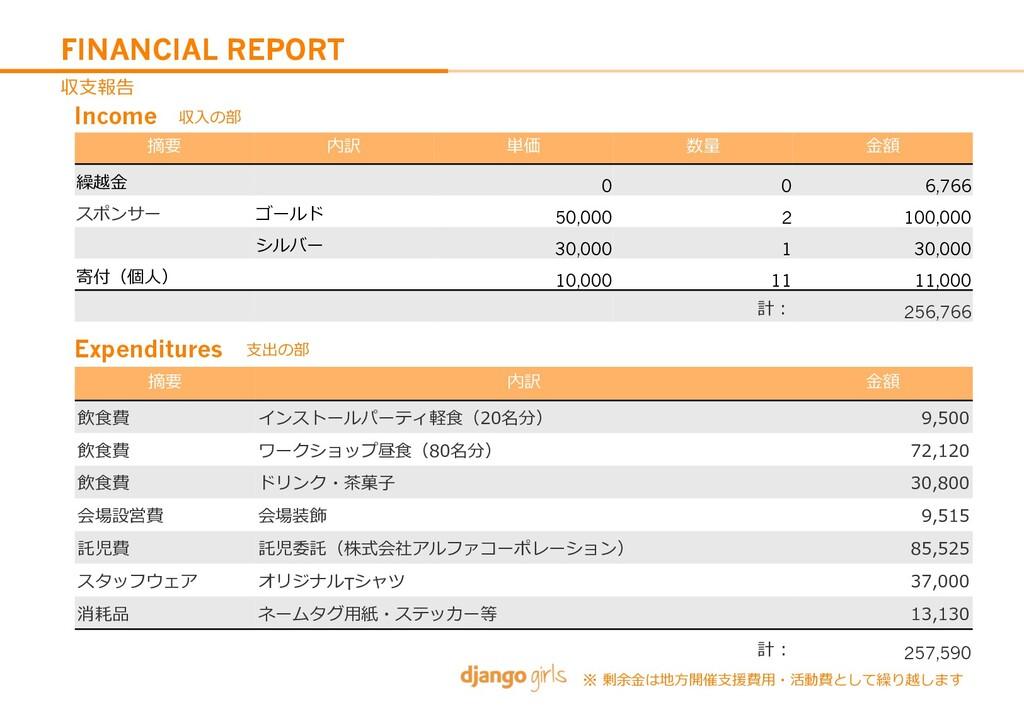 FINANCIAL REPORT 0 0 6,766 9 8 50,000 2 100,000...