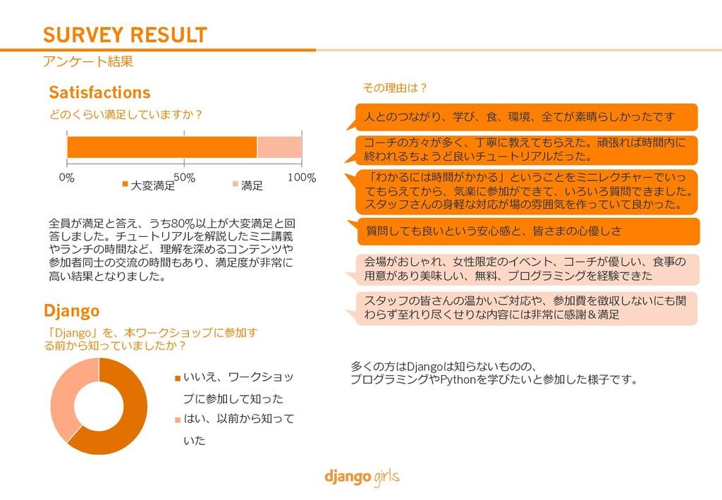 SURVEY RESULT Satisfactions 80% Django Django D...