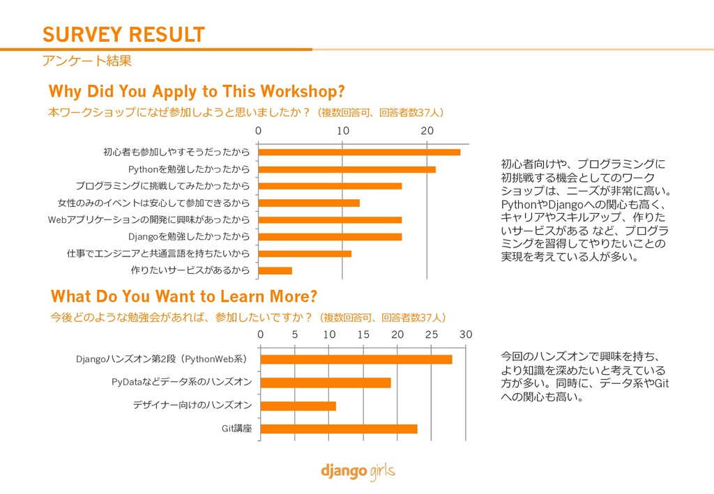 SURVEY RESULT Why Did You Apply to This Worksho...