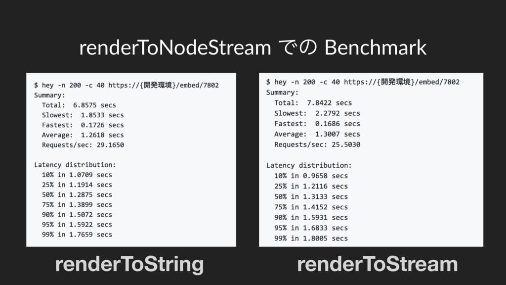 renderToNodeStream Ͱͷ Benchmark renderToString ...