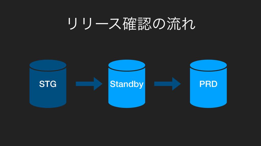 ϦϦʔε֬ͷྲྀΕ Standby STG PRD