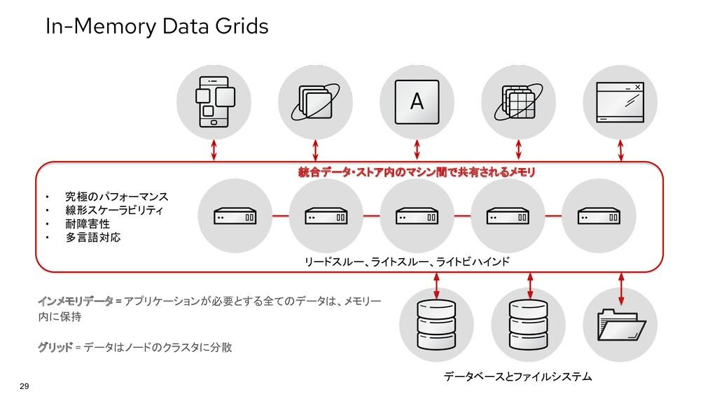 29 インメモリデータ = アプリケーションが必要とする全てのデータは、メモリー 内に保持 グ...