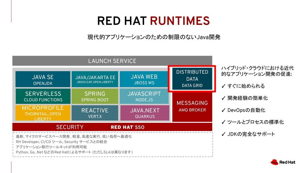 RED HAT RUNTIMES 現代的アプリケーションのための制限のないJava開発 ハイブ...