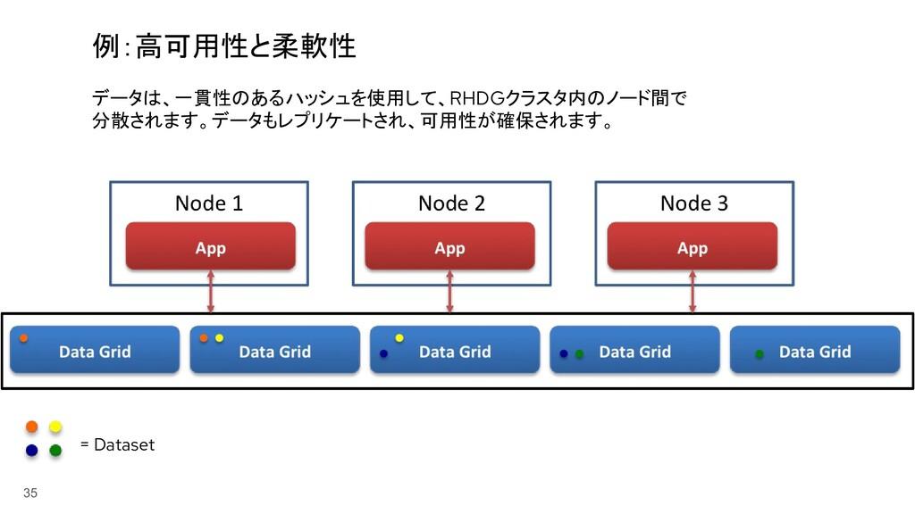 35 例:高可用性と柔軟性 データは、一貫性のあるハッシュを使用して、RHDGクラスタ内のノー...