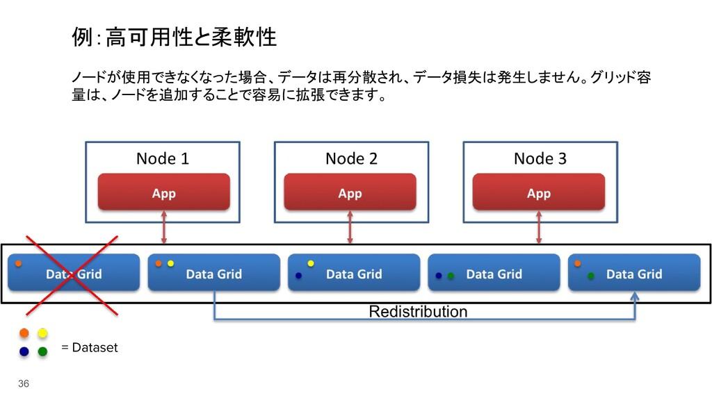 36 例:高可用性と柔軟性 = Dataset ノードが使用できなくなった場合、データは再分散...