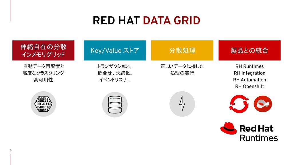 RED HAT DATA GRID RH Runtimes RH Integration RH...