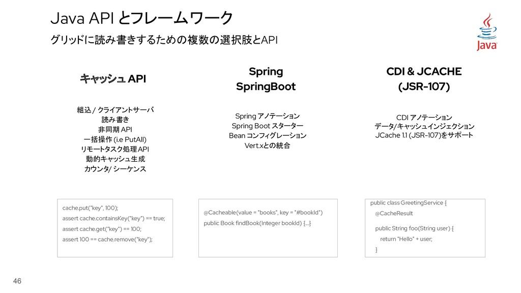 46 Java API とフレームワーク キャッシュ API CDI & JCACHE (JS...