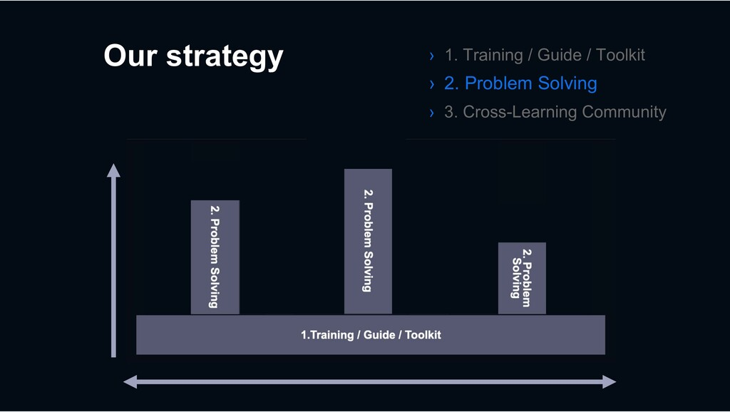 Our strategy › 1. Training / Guide / Toolkit › ...