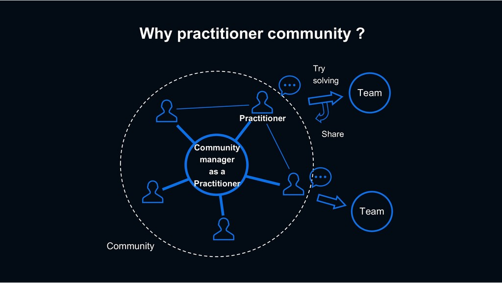 Why practitioner community ? Team Community man...