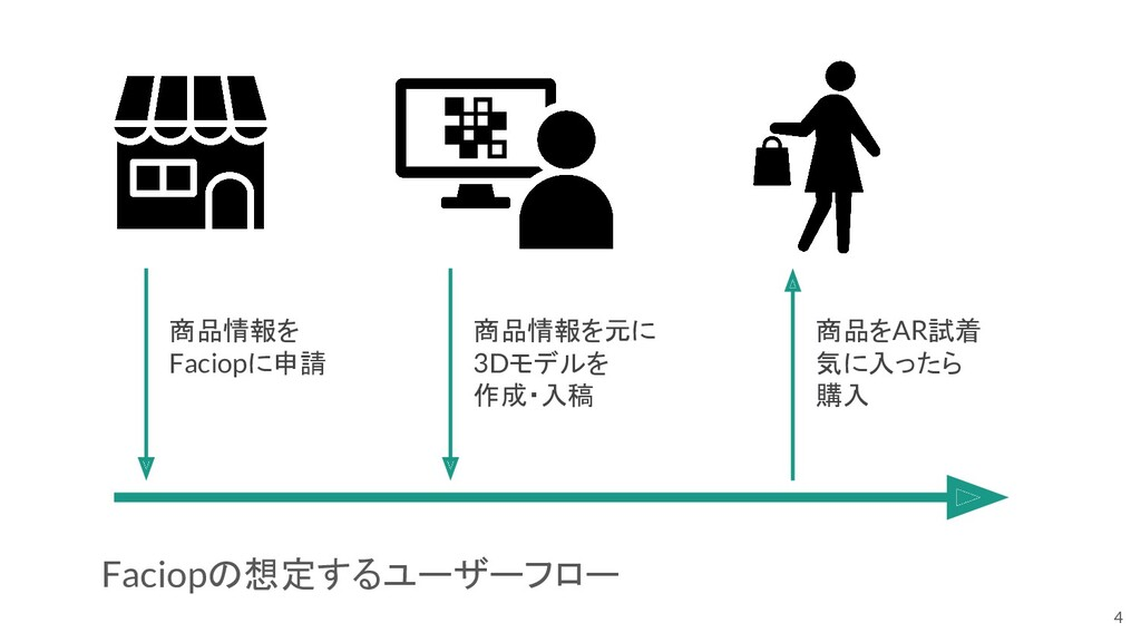 Faciopの想定するユーザーフロー 4 商品情報を Faciopに申請 商品情報を元に 3D...