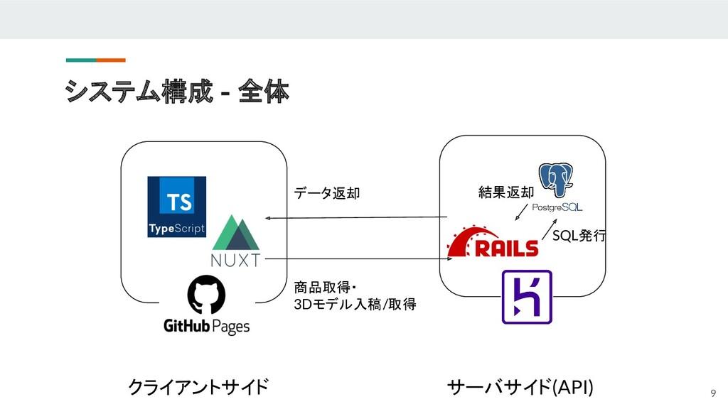 システム構成 - 全体 クライアントサイド サーバサイド(API) 9 商品取得・ 3Dモデル...