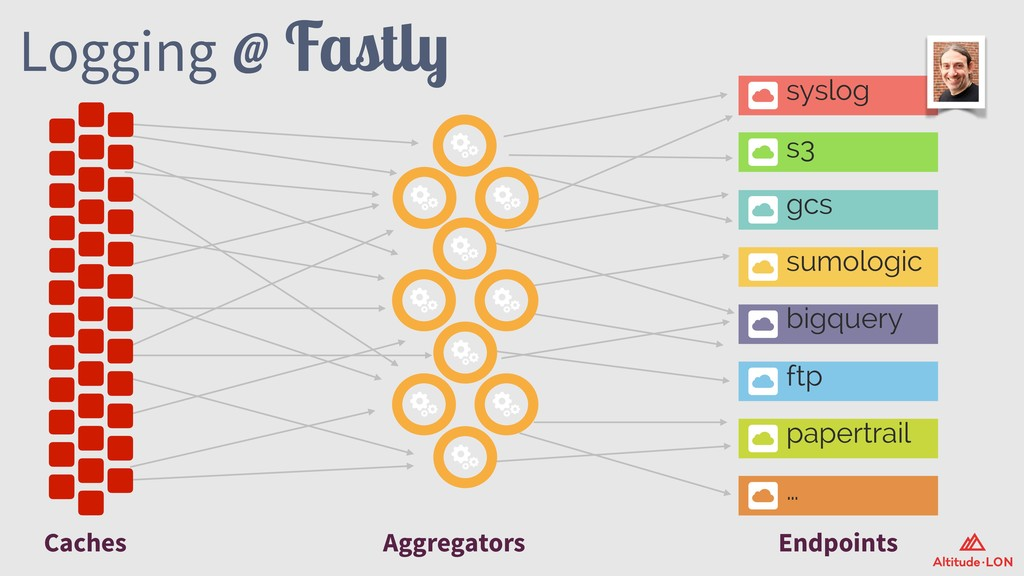 Logging @ Fastly Caches Aggregators Endpoints s...