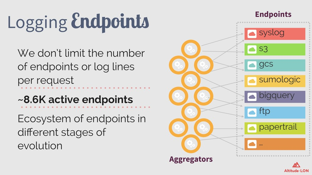 Logging Endpoints We don't limit the number of ...