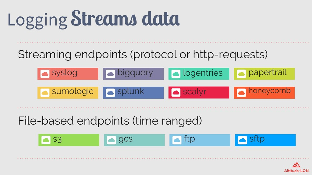 Logging Streams data File-based endpoints (time...