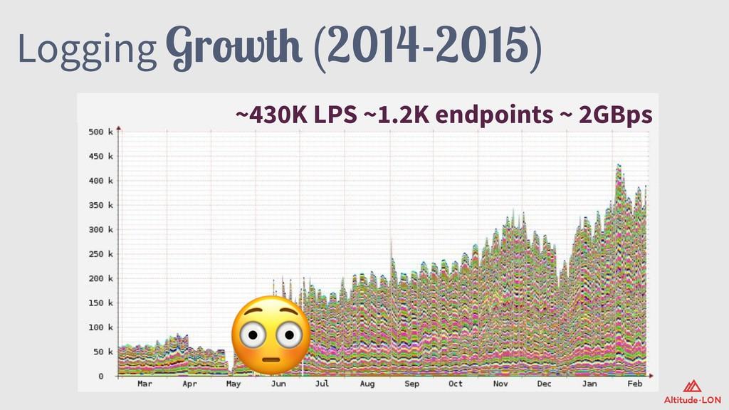 Logging Growth (2014-2015)  ~430K LPS ~1.2K end...