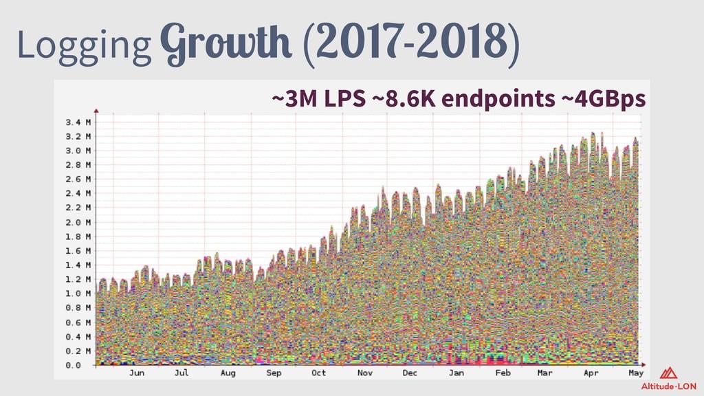 Logging Growth (2017-2018) ~3M LPS ~8.6K endpoi...
