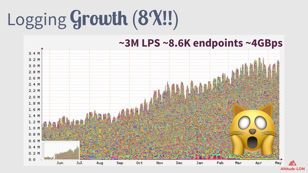 Logging Growth (8X!!) ~3M LPS ~8.6K endpoints ~...